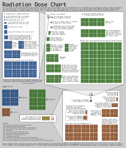 Radiation levels chart - click for  full size free download 94KB (public domain)
